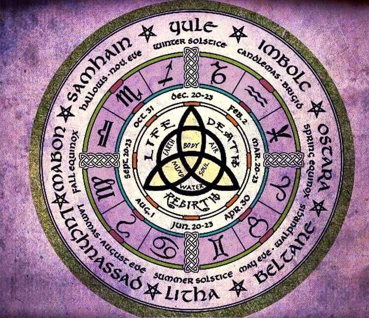 Символы Бельтайна